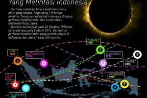 Lebih Dekat dengan Gerhana Matahari Total di Indonesia