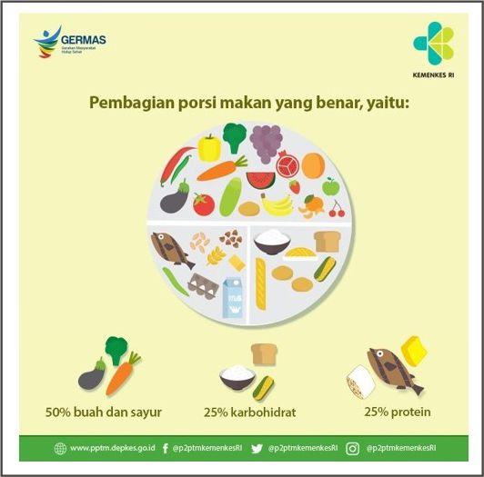 makan-sayur-dan-buah